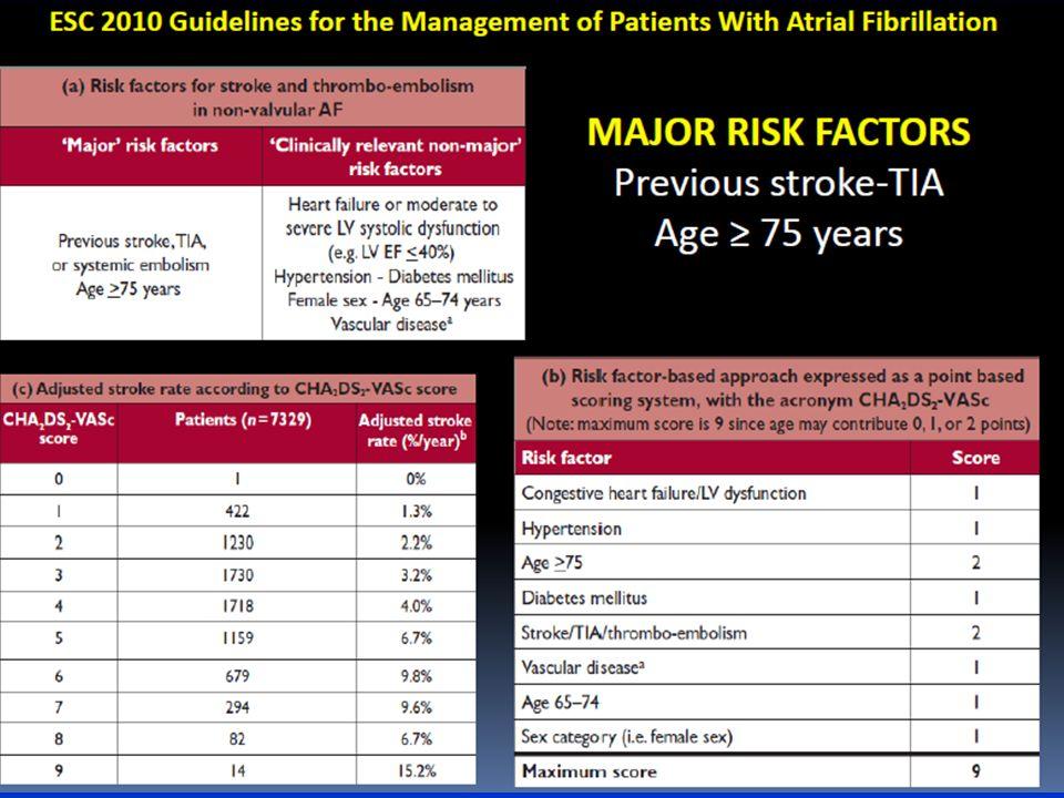 10 - 50% dei pazienti con HF Dati dello studio Framingham ( 1470 hanno presentato AF, HF o entrambi ) 708 con HF senza FA 683 FA senza HF HF 3.3% per anno FA e scompenso cardiaco Dati epidemiologici FA 5.4% per anno Wang, TJ et al Circulation 2003 ; 107:2920 FA 5.4% per anno HF 3.3% per anno
