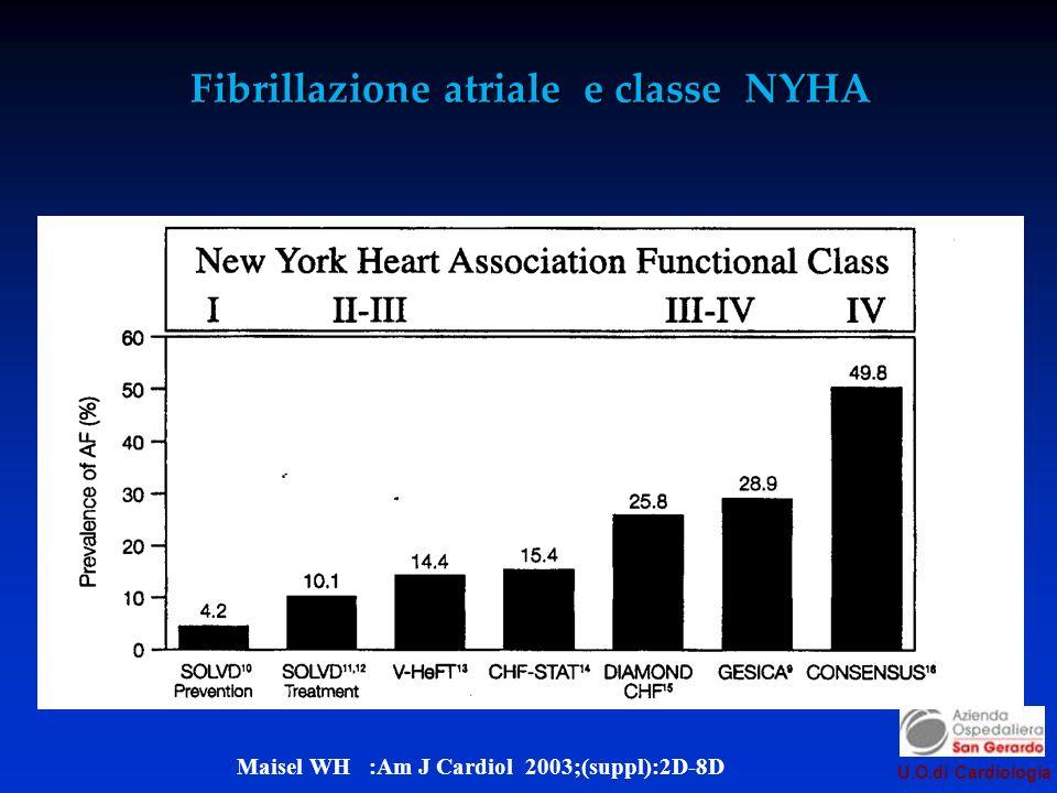U.O.di Cardiologia Fibrillazione atriale e classe NYHA Maisel WH :Am J Cardiol 2003;(suppl):2D-8D