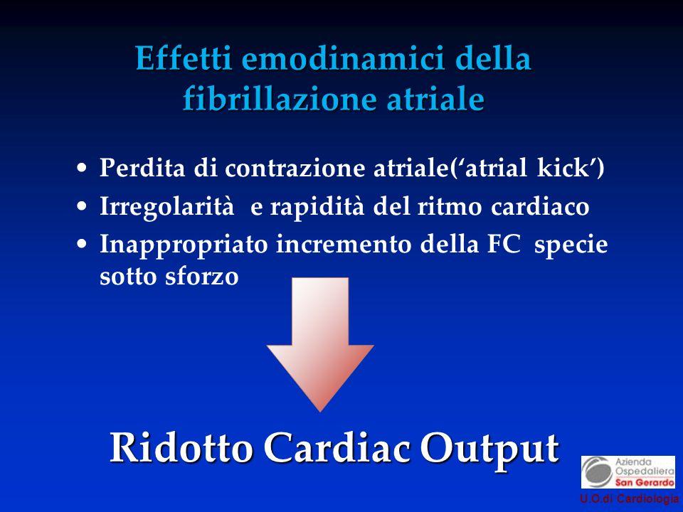 U.O.di Cardiologia Effetti emodinamici della fibrillazione atriale Perdita di contrazione atriale(atrial kick) Irregolarità e rapidità del ritmo cardiaco Inappropriato incremento della FC specie sotto sforzo Ridotto Cardiac Output