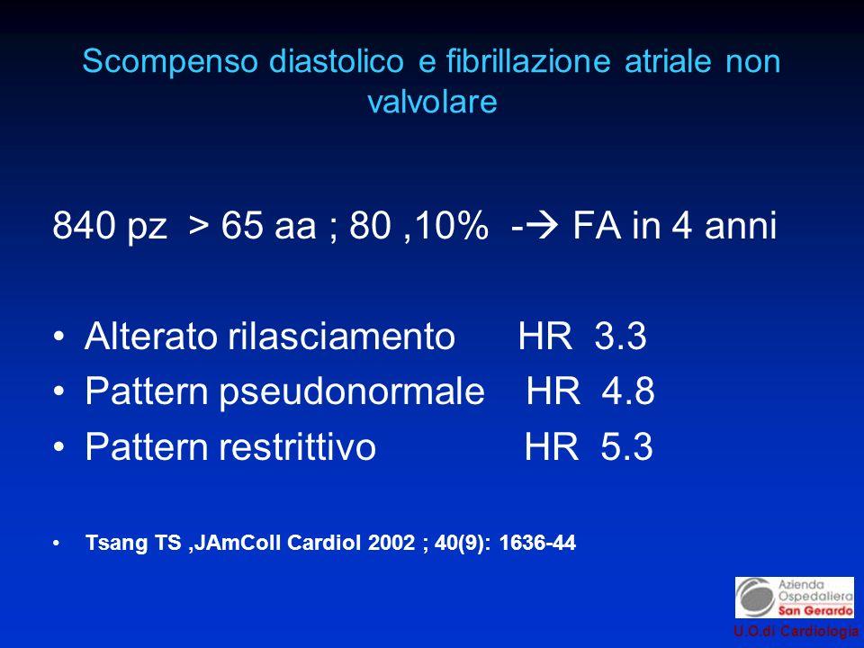 U.O.di Cardiologia Scompenso diastolico e fibrillazione atriale non valvolare 840 pz > 65 aa ; 80,10% - FA in 4 anni Alterato rilasciamento HR 3.3 Pattern pseudonormale HR 4.8 Pattern restrittivo HR 5.3 Tsang TS,JAmColl Cardiol 2002 ; 40(9): 1636-44