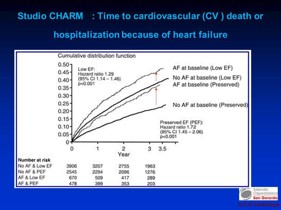 U.O.di Cardiologia Studio CHARM : Time to cardiovascular (CV ) death or hospitalization because of heart failure