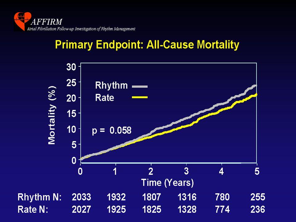 U.O.di Cardiologia rate control o rhythm control .