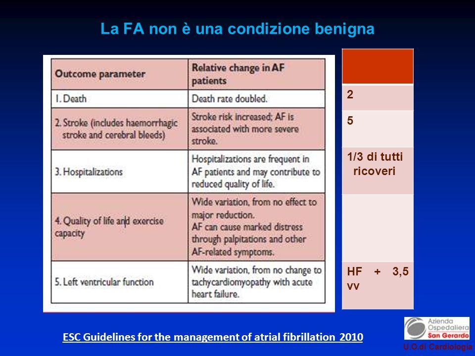 U.O.di Cardiologia La FA non è una condizione benigna ESC Guidelines for the management of atrial fibrillation 2010 2 5 1/3 di tutti ricoveri HF + 3,5 vv