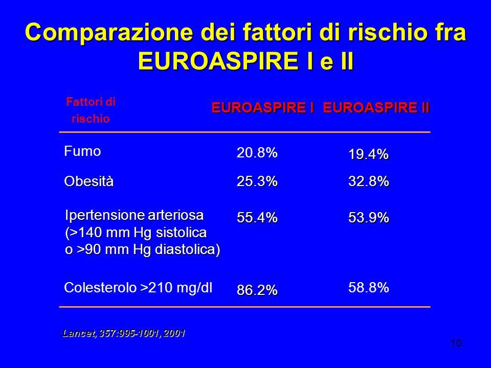 10 Comparazione dei fattori di rischio fra EUROASPIRE I e II Colesterolo >210 mg/dl 58.8% Fattori di rischio Fumo 20.8% Ipertensione arteriosa (>140 m