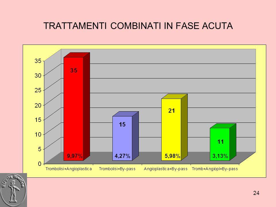 24 TRATTAMENTI COMBINATI IN FASE ACUTA 9,97%4,27%5,98%3,13%