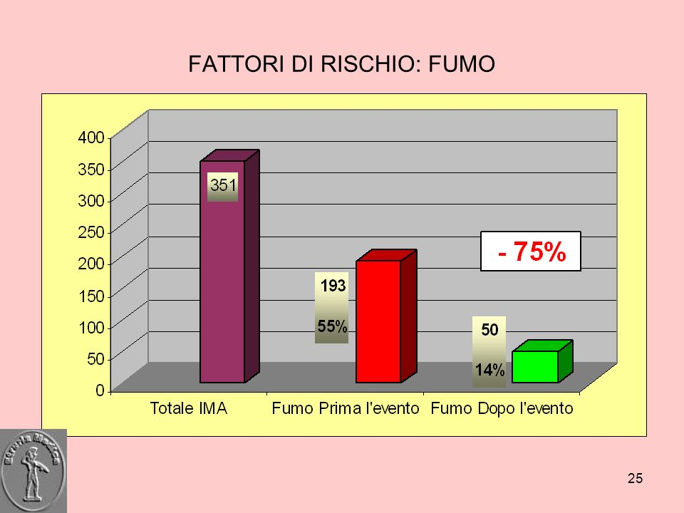 25 FATTORI DI RISCHIO: FUMO
