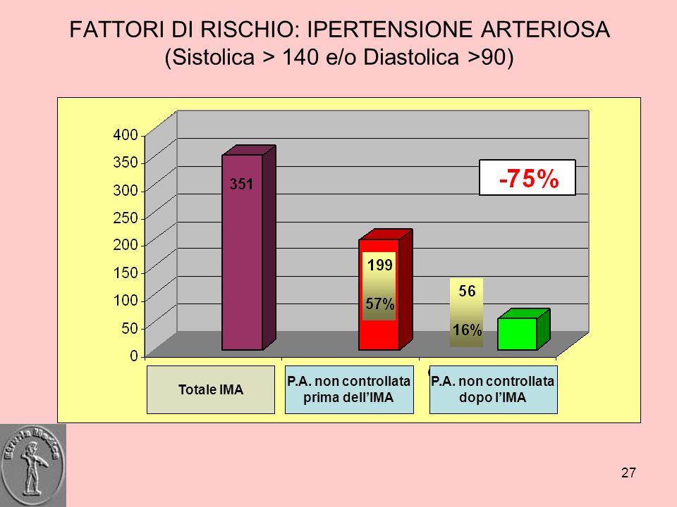 27 FATTORI DI RISCHIO: IPERTENSIONE ARTERIOSA (Sistolica > 140 e/o Diastolica >90) P.A. non controllata prima dellIMA Totale IMA P.A. non controllata