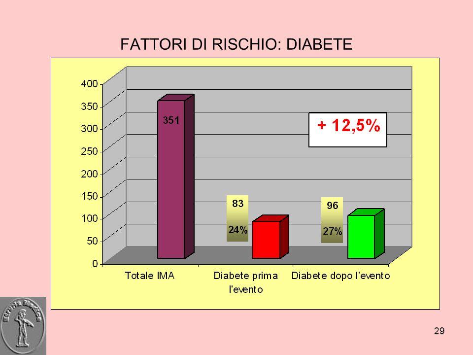 29 FATTORI DI RISCHIO: DIABETE