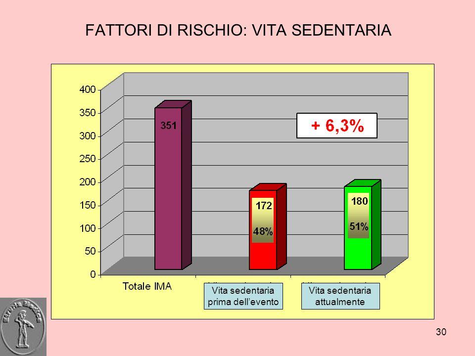 30 FATTORI DI RISCHIO: VITA SEDENTARIA Vita sedentaria prima dellevento Vita sedentaria attualmente