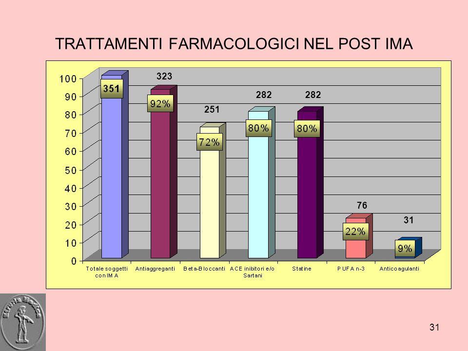 31 TRATTAMENTI FARMACOLOGICI NEL POST IMA 323 251 282 76 31