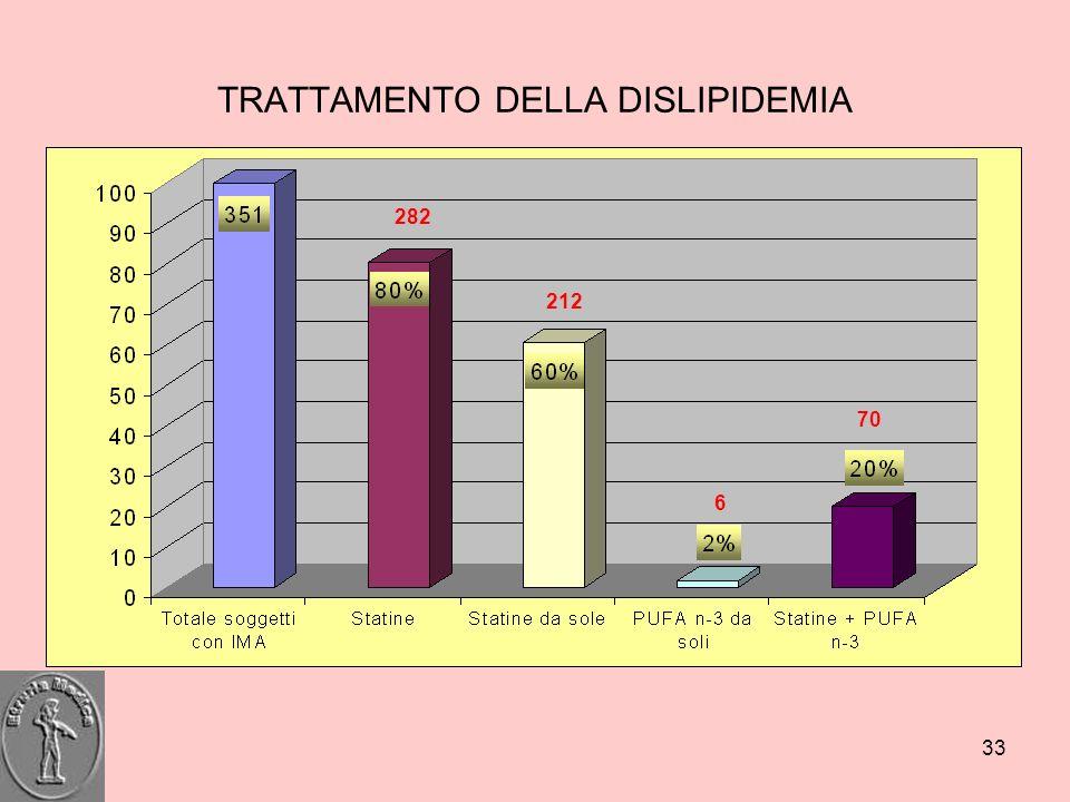 33 TRATTAMENTO DELLA DISLIPIDEMIA 282 212 6 70