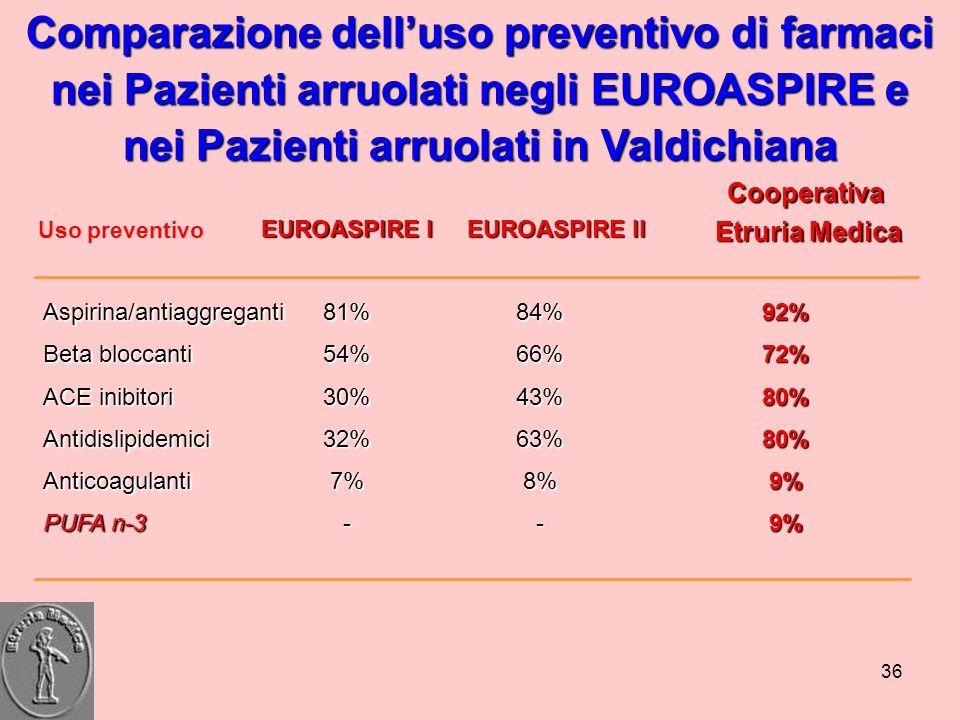 36 Uso preventivo EUROASPIRE I EUROASPIRE II Aspirina/antiaggreganti Beta bloccanti ACE inibitori AntidislipidemiciAnticoagulanti PUFA n-3 81%54%30%32
