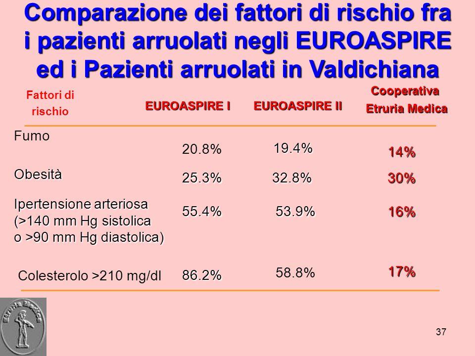 37 Colesterolo >210 mg/dl 58.8% Fattori di rischio Fumo 20.8% Ipertensione arteriosa (>140 mm Hg sistolica o >90 mm Hg diastolica) EUROASPIRE I 16% 32