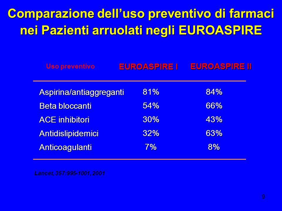 9 Comparazione delluso preventivo di farmaci nei Pazienti arruolati negli EUROASPIRE Uso preventivo EUROASPIRE I EUROASPIRE II Aspirina/antiaggreganti
