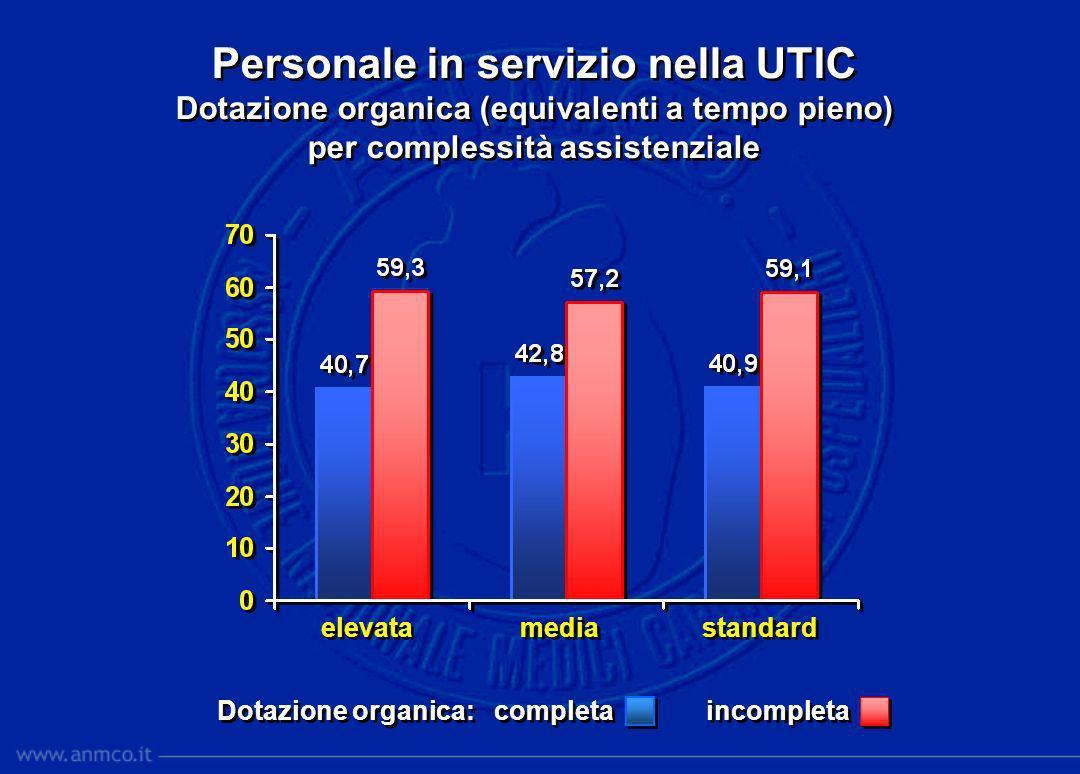 Personale in servizio nella UTIC Dotazione organica (equivalenti a tempo pieno) per complessità assistenziale Personale in servizio nella UTIC Dotazio