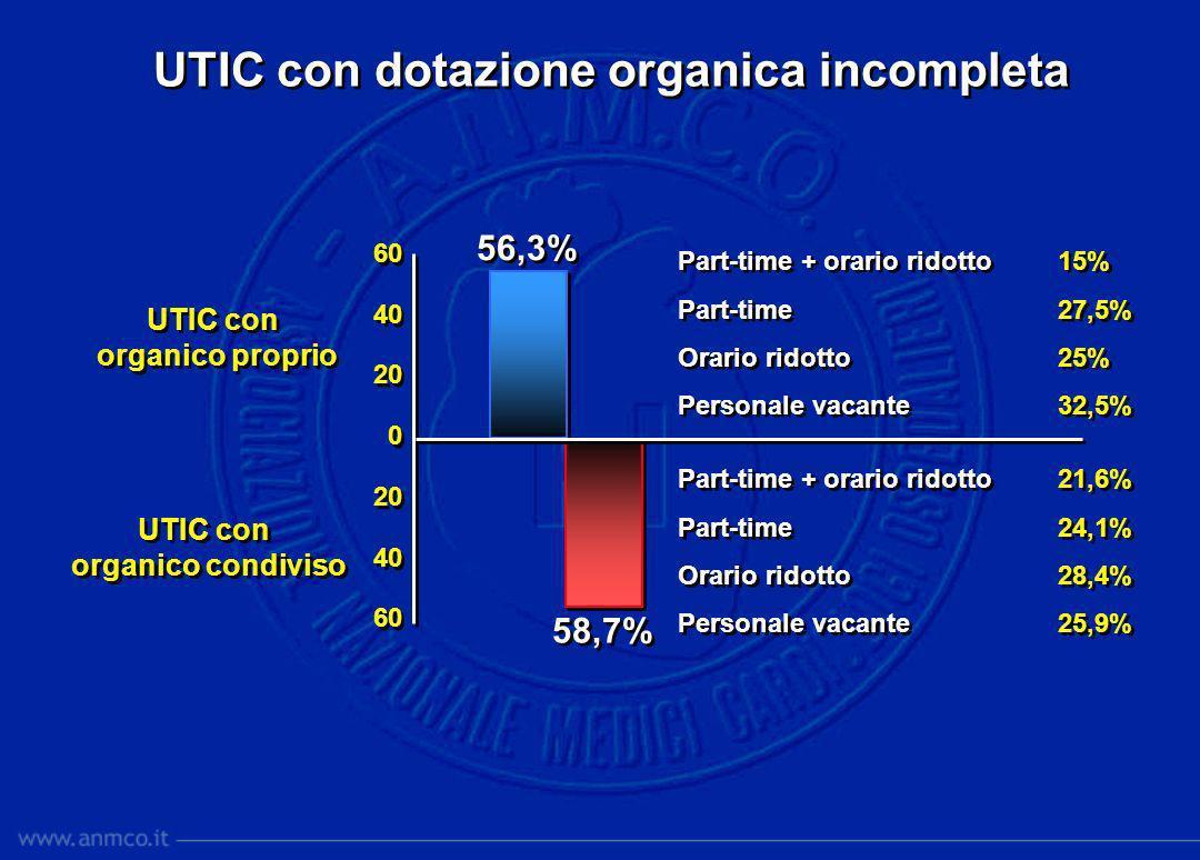 60 40 20 0 20 40 60 40 20 0 20 40 60 56,3% UTIC con dotazione organica incompleta Part-time + orario ridotto 15% Part-time 27,5% Orario ridotto 25% Pe