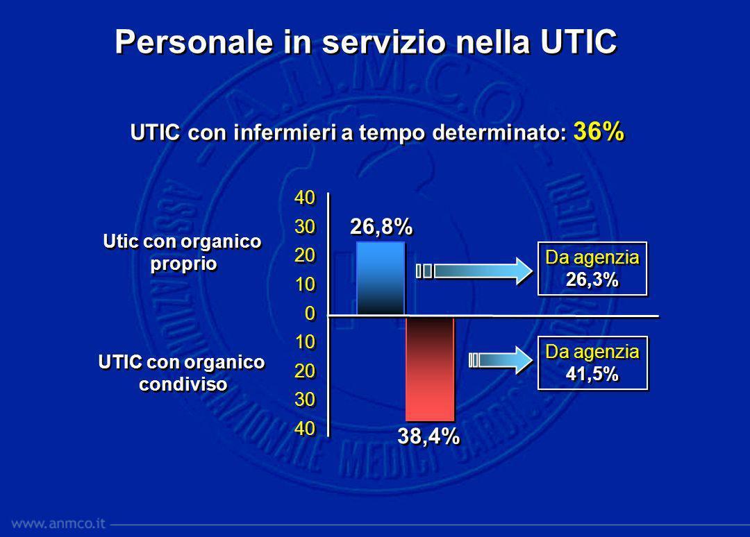 Personale in servizio nella UTIC 26,8% 38,4% Utic con organico proprio Utic con organico proprio UTIC con organico condiviso UTIC con organico condivi
