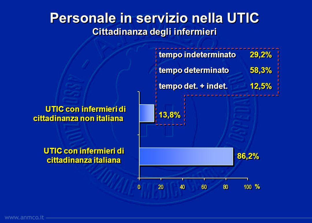 Personale in servizio nella UTIC Cittadinanza degli infermieri Personale in servizio nella UTIC Cittadinanza degli infermieri tempo indeterminato29,2%