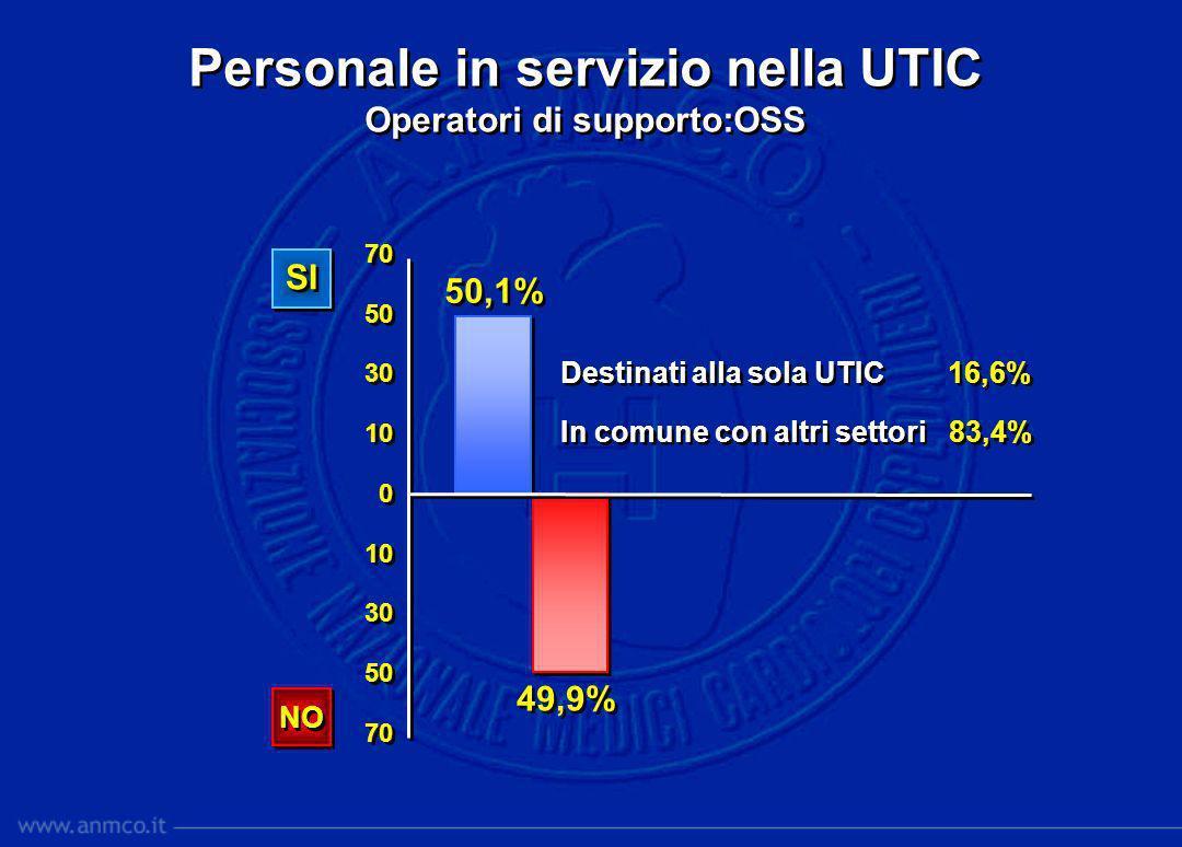 Personale in servizio nella UTIC Operatori di supporto:OSS Personale in servizio nella UTIC Operatori di supporto:OSS 70 50 30 10 0 10 30 50 70 50 30