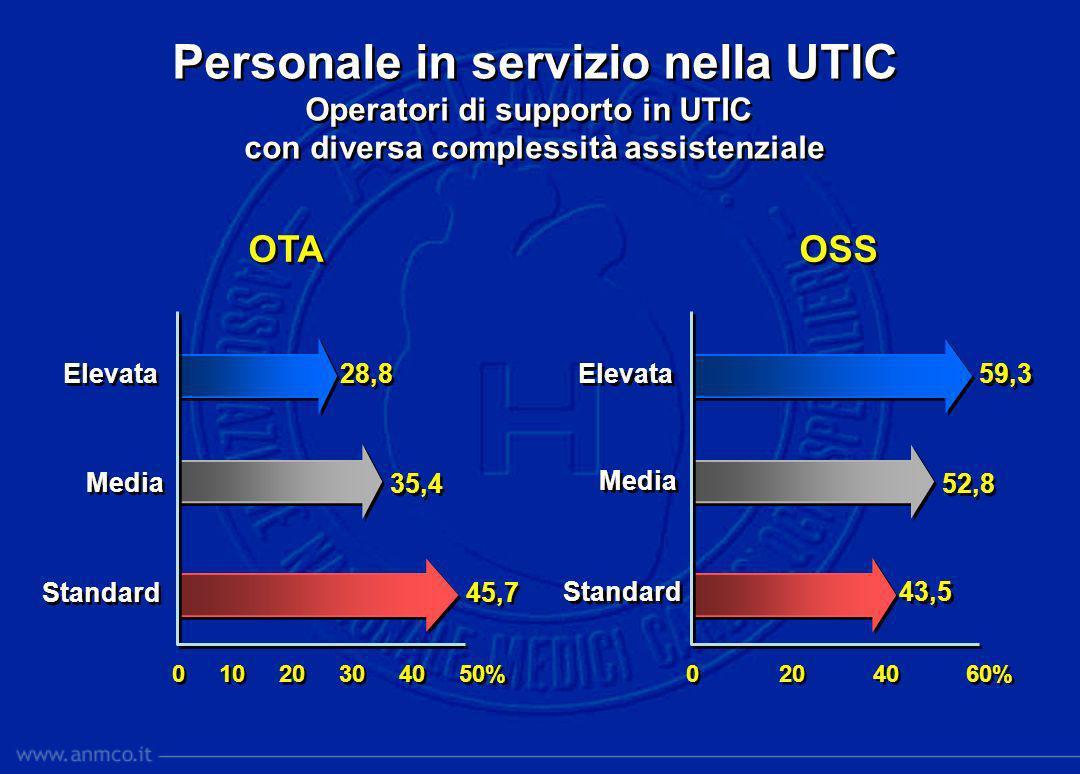 OSS Personale in servizio nella UTIC Operatori di supporto in UTIC con diversa complessità assistenziale Personale in servizio nella UTIC Operatori di