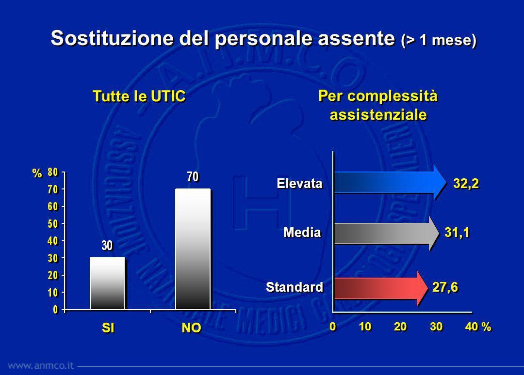 Sostituzione del personale assente (> 1 mese) SI NO % % Tutte le UTIC Per complessità assistenziale Elevata 32,2 Media 31,1 Standard 27,6 Elevata 32,2