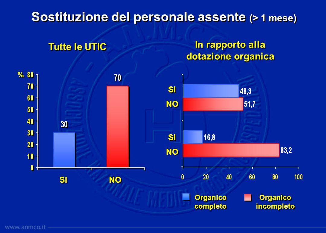 Sostituzione del personale assente (> 1 mese) SI NO % % Tutte le UTIC Organico completo Organico completo Organico incompleto Organico incompleto SI N