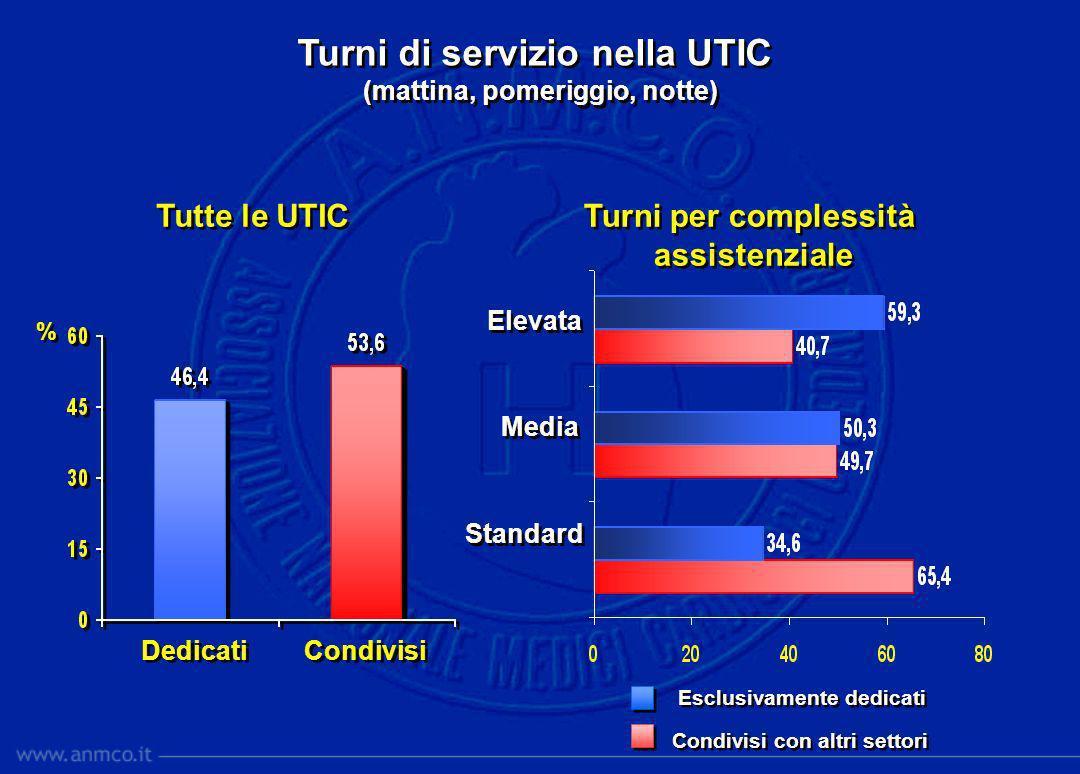 Turni di servizio nella UTIC (mattina, pomeriggio, notte) Turni di servizio nella UTIC (mattina, pomeriggio, notte) Dedicati Condivisi % % Turni per c