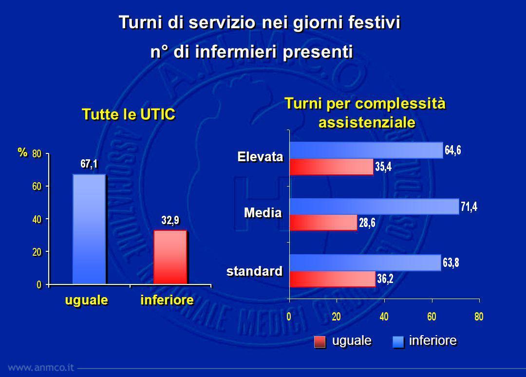 Turni di servizio nei giorni festivi uguale inferiore % % Tutte le UTIC Turni per complessità assistenziale Turni per complessità assistenziale Elevat