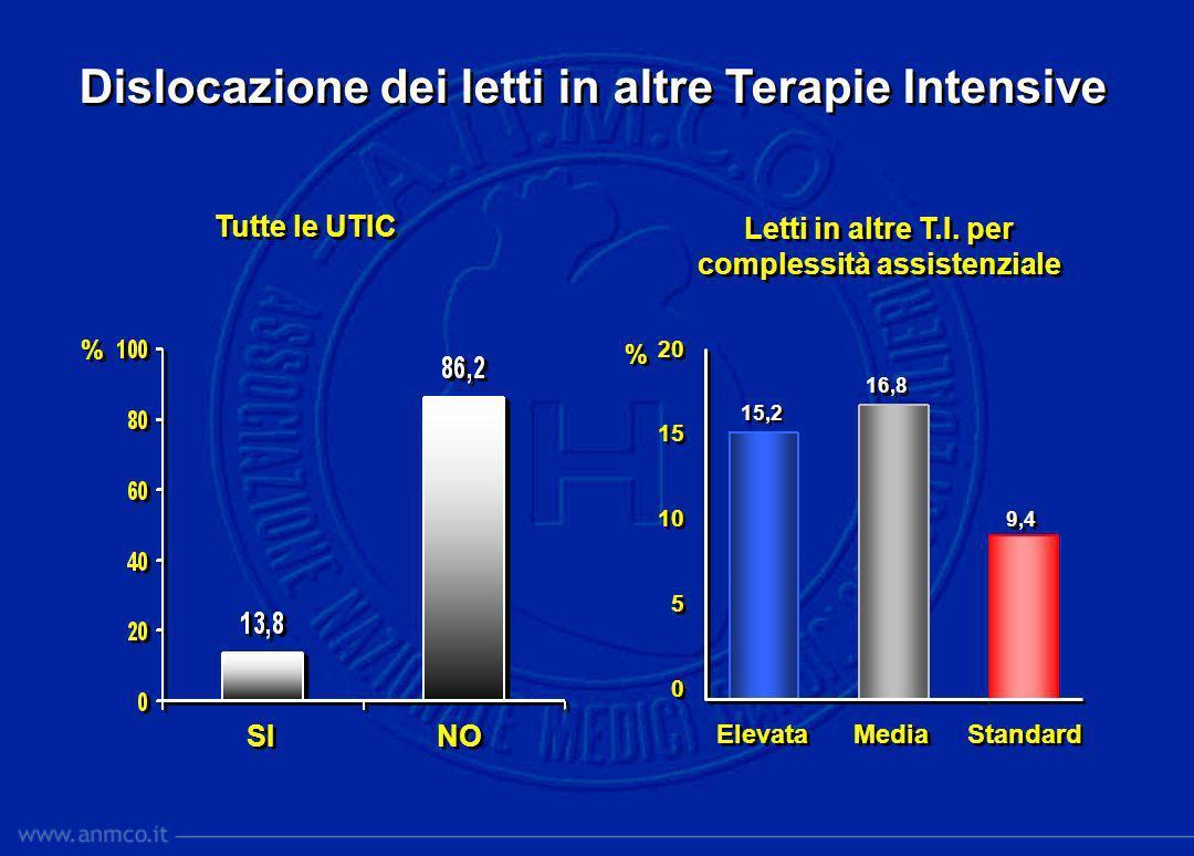 % % Dislocazione dei letti in altre Terapie Intensive SI NO Letti in altre T.I. per complessità assistenziale Elevata Media Standard Tutte le UTIC 20