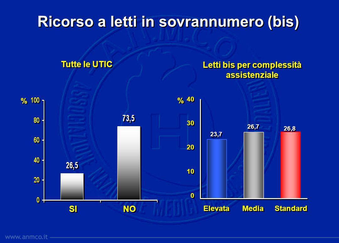 % % Ricorso a letti in sovrannumero (bis) SI NO Tutte le UTIC Letti bis per complessità assistenziale Elevata Media Standard 40 30 20 10 0 40 30 20 10