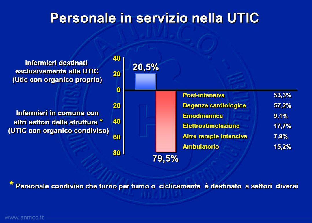 40 20 0 20 40 60 80 40 20 0 20 40 60 80 20,5% 79,5% Personale in servizio nella UTIC Infermieri destinati esclusivamente alla UTIC (Utic con organico