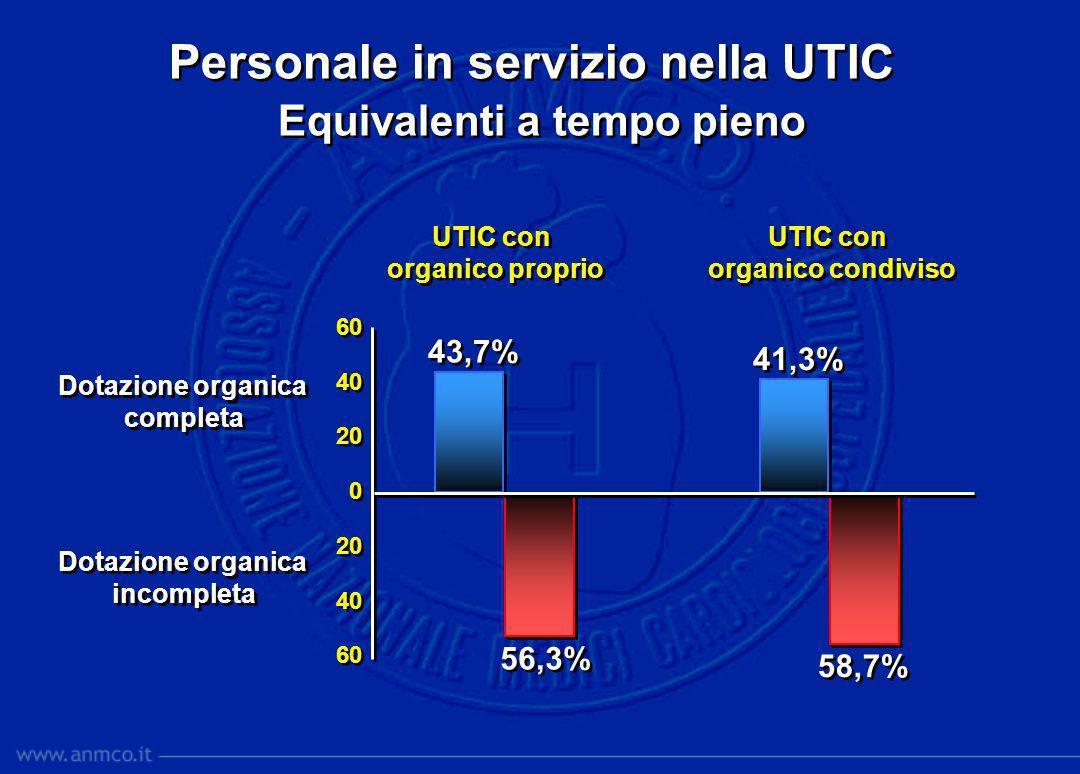 60 40 20 0 20 40 60 40 20 0 20 40 60 43,7% 56,3% Dotazione organica completa Dotazione organica completa Dotazione organica incompleta Dotazione organ