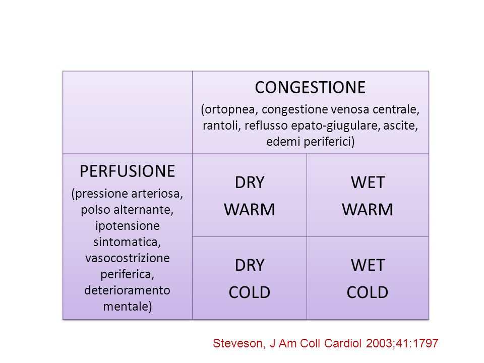 Steveson, J Am Coll Cardiol 2003;41:1797