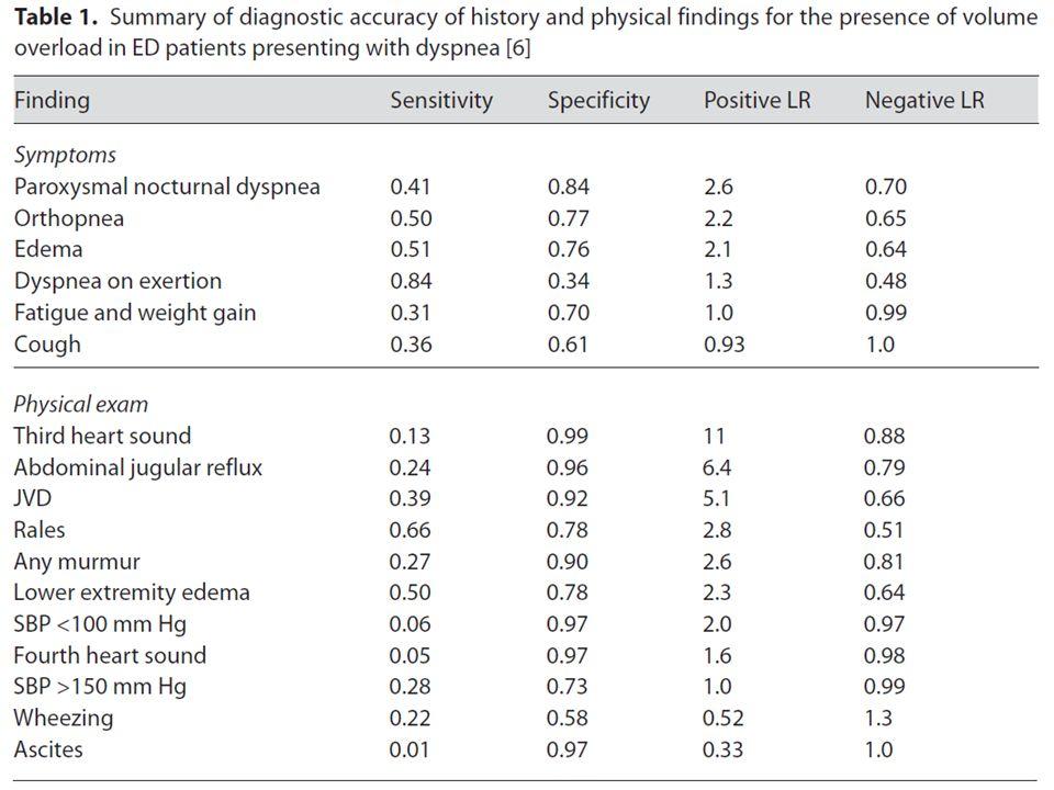 BNP Impedenzometria B lines ( ultrasuoni ) Dimensioni della cava inferiore ( ultrasuoni ) Il gold standard : radioisotopi
