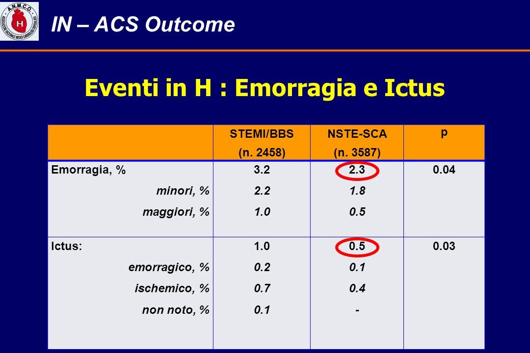Eventi in H : Emorragia e Ictus STEMI/BBS (n. 2458) NSTE-SCA (n. 3587) p Emorragia, % minori, % maggiori, % 3.2 2.2 1.0 2.3 1.8 0.5 0.04 Ictus: emorra