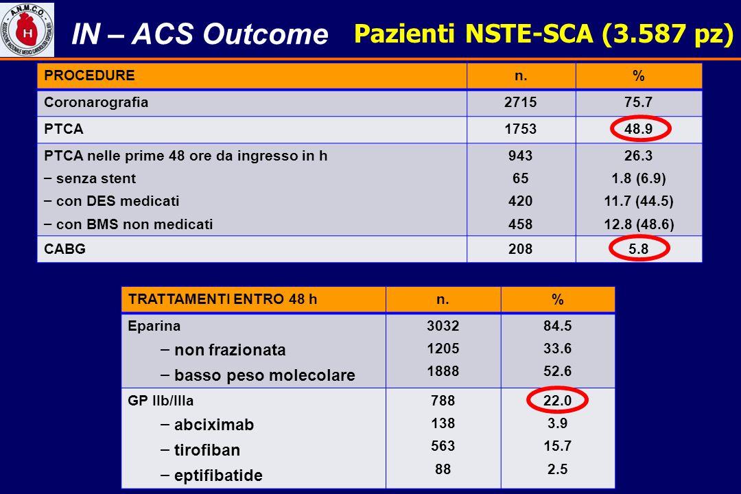 Pazienti NSTE-SCA (3.587 pz) PROCEDUREn.% Coronarografia271575.7 PTCA175348.9 PTCA nelle prime 48 ore da ingresso in h – senza stent – con DES medicat