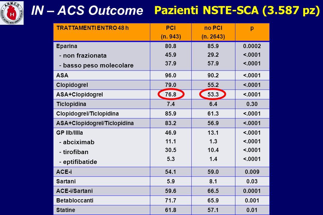 TRATTAMENTI ENTRO 48 hPCI (n. 943) no PCI (n. 2643) p Eparina - non frazionata - basso peso molecolare 80.8 45.9 37.9 85.9 29.2 57.9 0.0002 <.0001 ASA