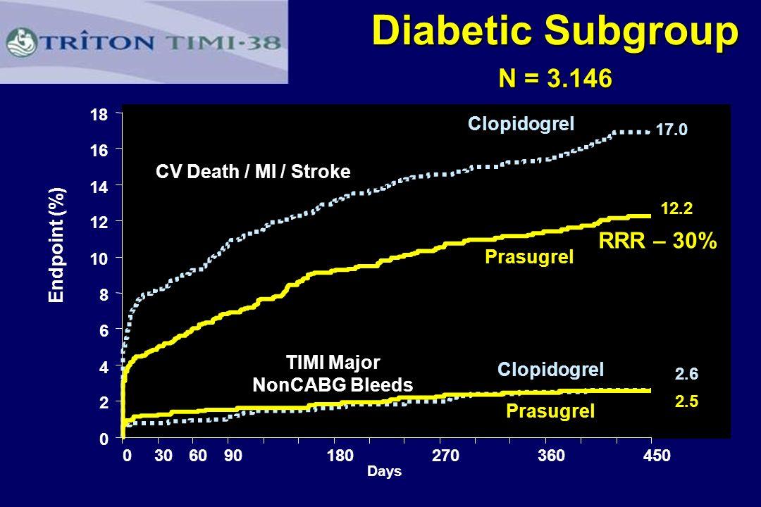 Diabetic Subgroup 0 2 4 6 8 10 12 14 16 18 0306090180270360450 RRR – 30% P<0.001 Days Endpoint (%) CV Death / MI / Stroke TIMI Major NonCABG Bleeds NN