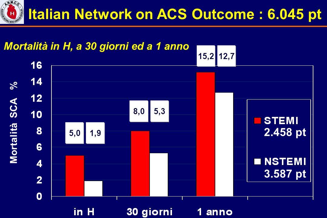 5,01,9 8,05,3 15,212,7 Mortalità SCA % Italian Network on ACS Outcome : 6.045 pt Mortalità in H, a 30 giorni ed a 1 anno 2.458 pt 3.587 pt