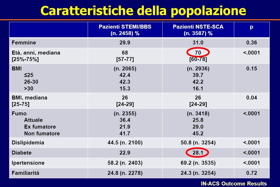 Caratteristiche della popolazione Pazienti STEMI/BBS (n. 2458) % Pazienti NSTE-SCA (n. 3587) % p Femmine 29.931.00.36 Età, anni, mediana [25%-75%] 68