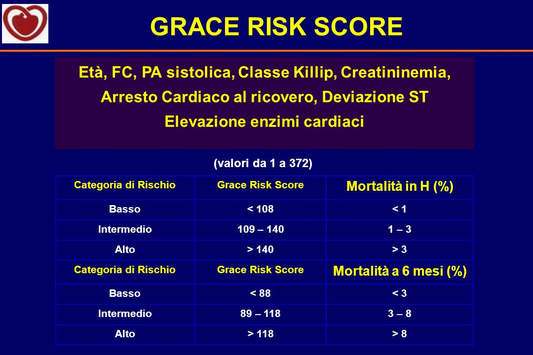 Impatto del Major Bleeding in NSTE-SCA Database di 34.146 pz degli studi OASIS Registry, OASIS-2 e CURE Kaplan-Meier estimates of mortality during the first 30 days among patients who developed and those who did not develop major bleeding Eikelboom, J.