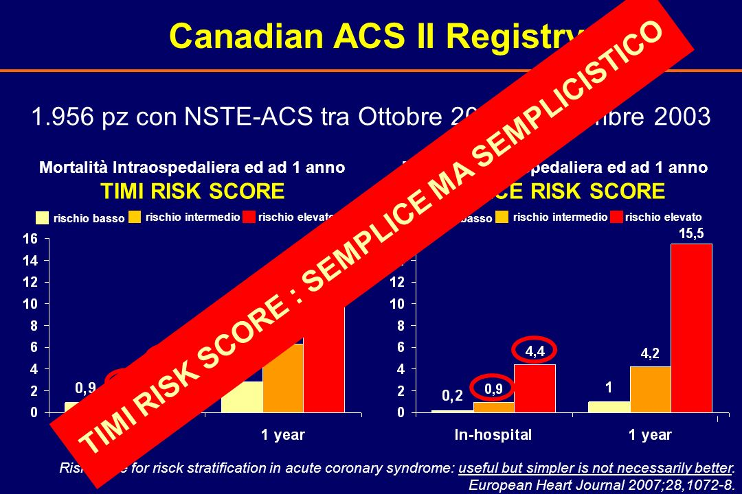 Canadian ACS II Registry Risk score for risck stratification in acute coronary syndrome: useful but simpler is not necessarily better. European Heart