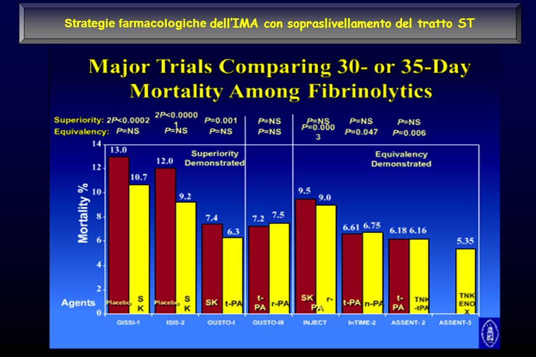 Strategie farmacologiche dellIMA con sopraslivellamento del tratto ST