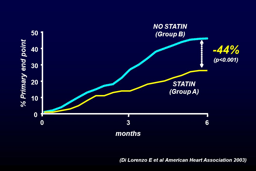 0 10 20 30 40 50 0 36 months % Primary end point NO STATIN (Group B) STATIN (Group A) -44% (p<0.001) (Di Lorenzo E et al American Heart Association 20