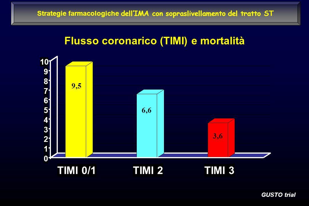 Flusso coronarico (TIMI) e mortalità 9,5 6,6 3,6 0 1 2 3 4 5 6 7 8 9 10 TIMI 0/1TIMI 2TIMI 3 GUSTO trial Strategie farmacologiche dellIMA con soprasli