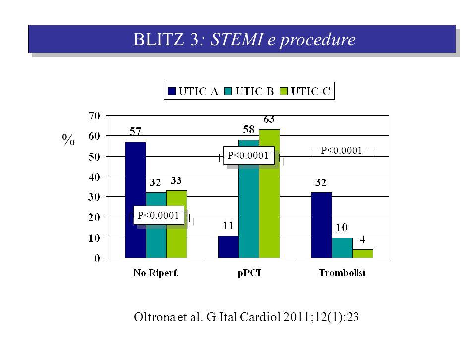 BLITZ 3: STEMI e procedure Oltrona et al. G Ital Cardiol 2011;12(1):23 % P<0.0001