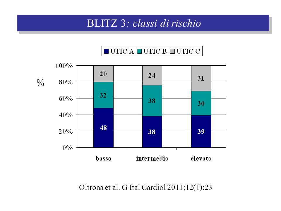 BLITZ 3: classi di rischio Oltrona et al. G Ital Cardiol 2011;12(1):23 %
