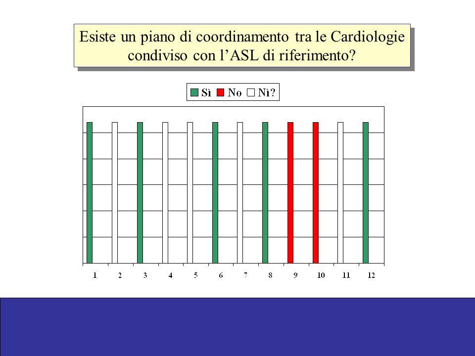 Esiste un piano di coordinamento tra le Cardiologie condiviso con lASL di riferimento? Esiste un piano di coordinamento tra le Cardiologie condiviso c
