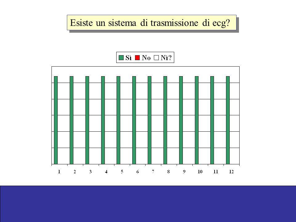 Esiste un sistema di trasmissione di ecg?