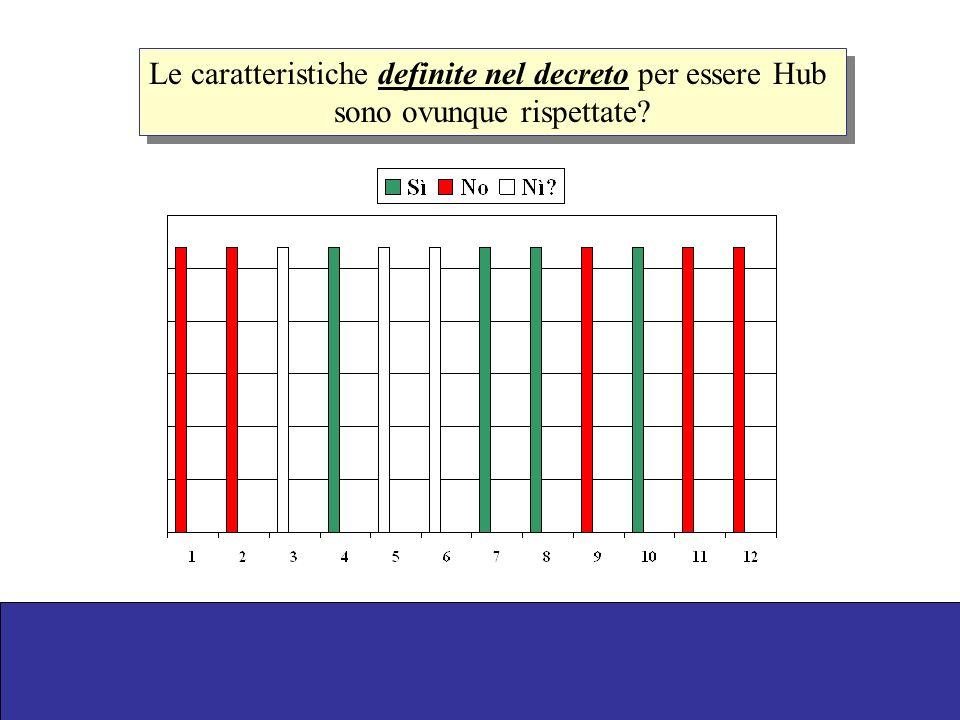 Le caratteristiche definite nel decreto per essere Hub sono ovunque rispettate? Le caratteristiche definite nel decreto per essere Hub sono ovunque ri